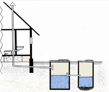 Как провести канализацию в частном доме с выгребной ямой