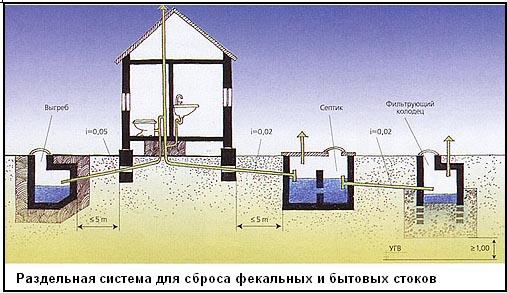 Система выгребной ямы